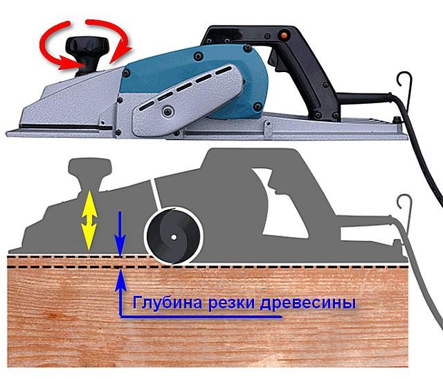 Принцип регулировки глубины обработки древесины электрическим рубанком