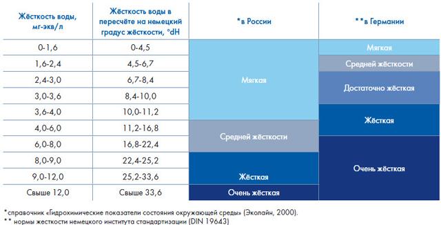 Понятия жесткости воды в России и Германии разные