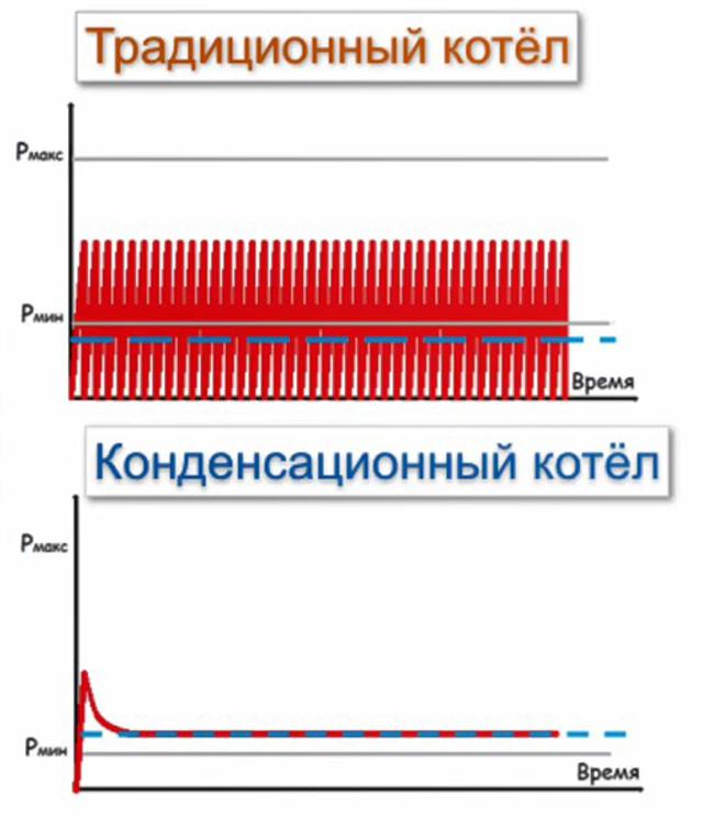 Работа традиционного и конденсационного котла в режиме ГВС