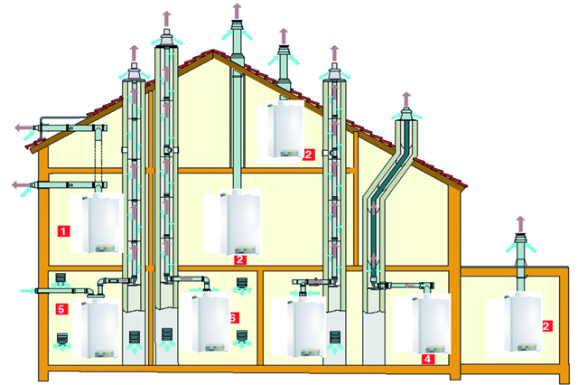 Варианты исполнения дымоходов для конденсационных котлов