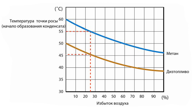 Зависимость температуры точки росы от вида топлива и избытка воздуха