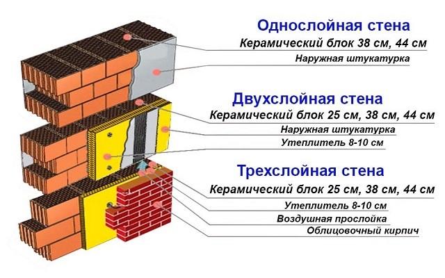 Стены из керамических блоков могут иметь дополнительное утепление и отделываться по-разному