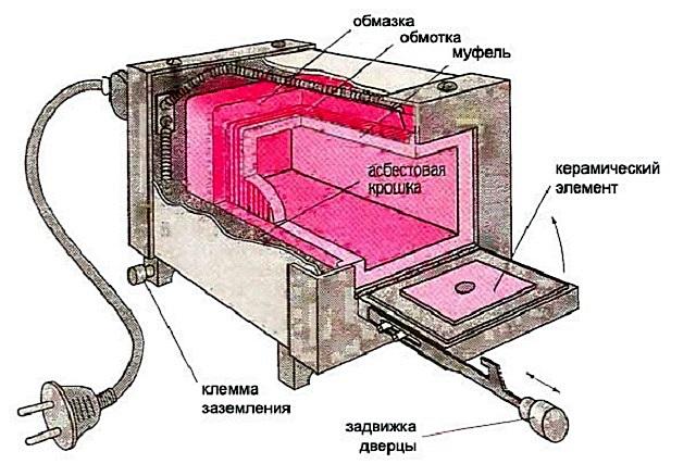 Пример распространённой среди мастеров конструкции муфельной печи.