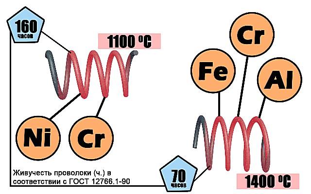 Фехралевая проволока значительно дешевле и обладает более высокими показателями теплоотдачи. Но по большинству важных критериев все же серьезно проигрывает нихромовой.