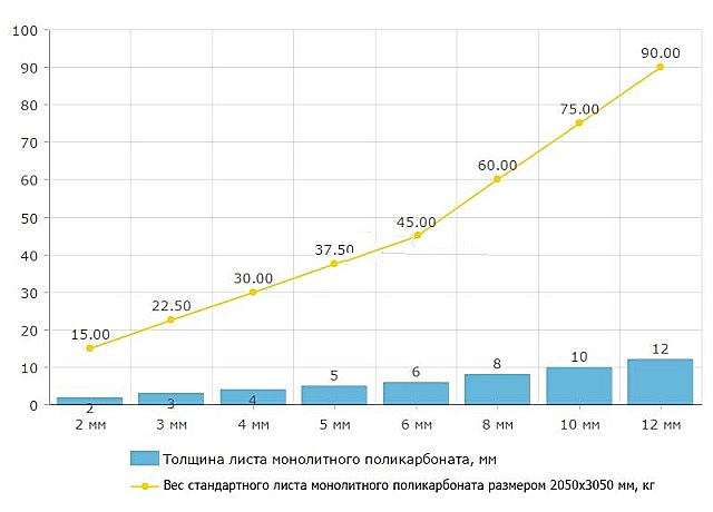 Диаграмма зависимости веса стандартного листа монолитного поликарбоната от его толщины.