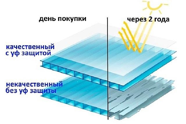 Без специального покрытия для защиты от ультрафиолетовых лучей наверс из сотового поликарбоната долго не прослужит