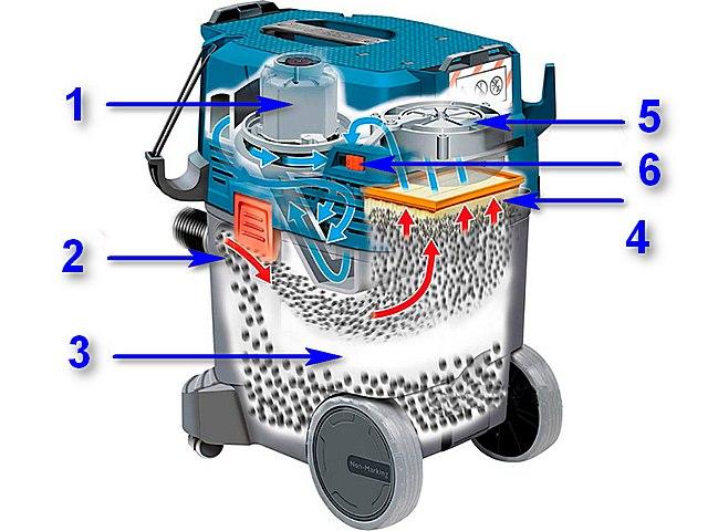 Общее устройство строительного пылесоса не представляет большого секрета (в качестве примера показана популярная модель BOSCH GAS 35 L SFC)