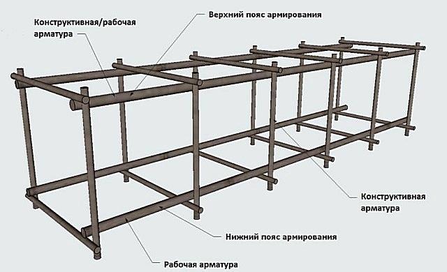 Расположение арматуры с разной нагрузкой в типовом каркасе ленточного фундамента
