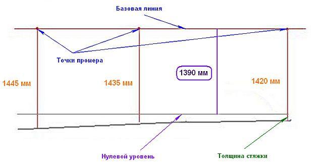 Определение самой высокой и самой низкой отметки относительно базовой линии