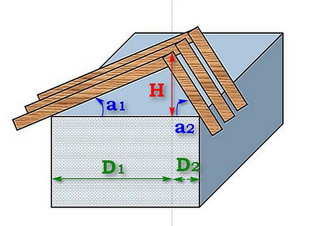 Схема, показывающая особенности расчетов для несимметричной двускатной крыши