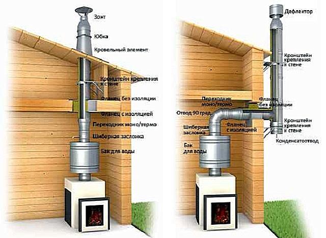 Сэндвич-дымоход может располагаться внутри помещений и проходить через перекрытия и кровлю, либо сразу выводиться через стену наружу.