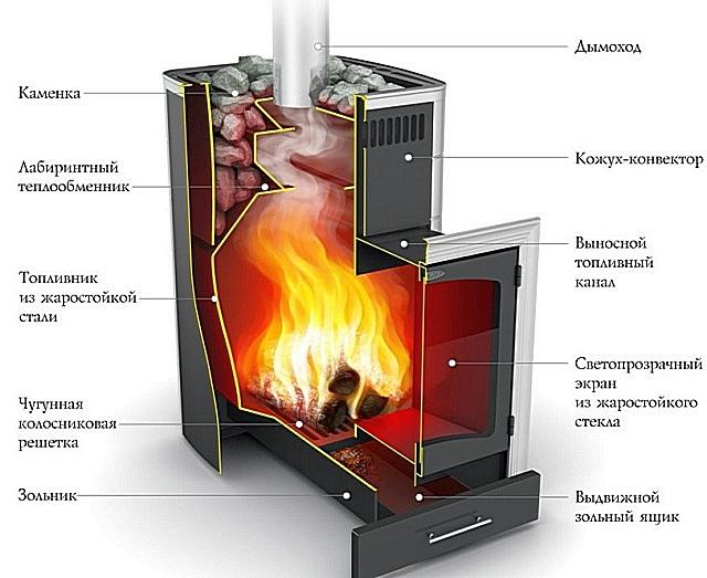 В качестве примера — конструкция печи «Термофор Калина Inox БСЭ антрацит НВ ПРА»
