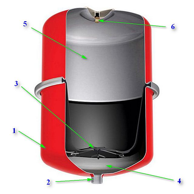 Так устроено большинство закрытых расширительных баком мембранного типа для систем отопления