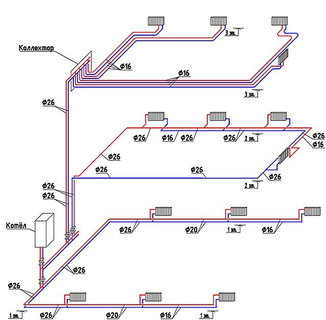 Иллюстрация, демонстрирующая разные подходы к выбору схем горизонтальной разводки труб к радиаторам отопления