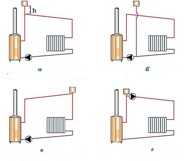 Возможные варианты расположения расширительного бака открытого типа
