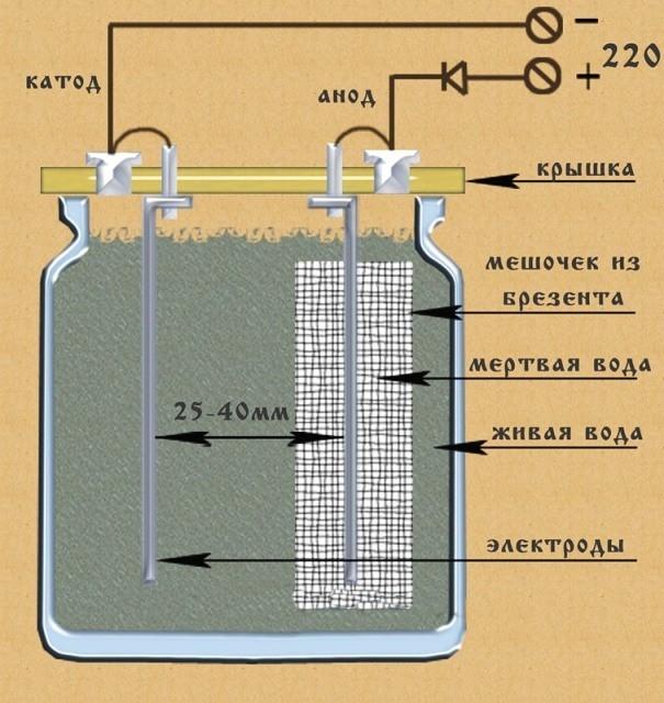 Ионизатор воды своими руками: изготовление и процесс ионизации