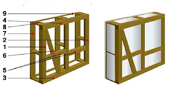 Особенности конструкции каркаса, получившего название «русский фахверк».