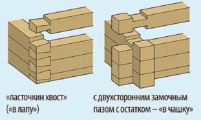 Варианты угловых соединений бруса при возведении стен