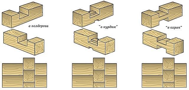 Самые используемые соединения бруса при монтаже в сруб с остатком.
