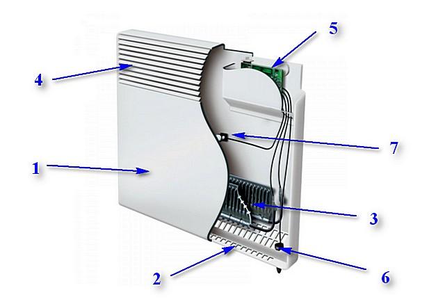 «Классическое» устройство электрического настенного конвектора