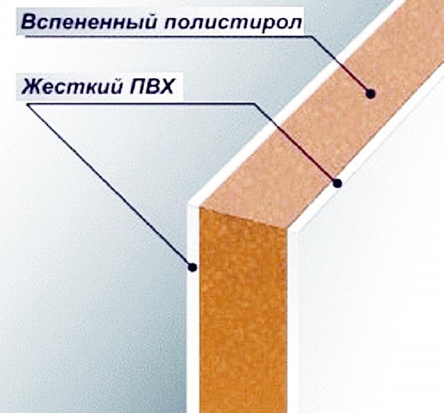 Строение сэндвич-панели из ПВХ