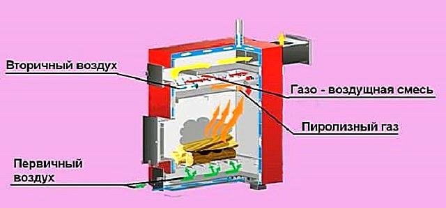 Примерная схема работы печи длительного горения, основанной на принципе дожига пиролизных газов.
