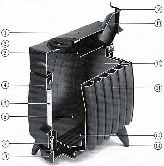 Конструкция печей «Огонь-батарея»