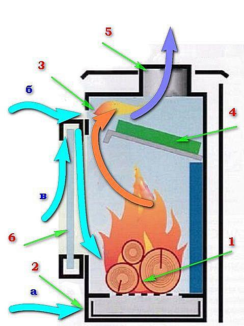 Примерное устройств стандартной печи длительного горения