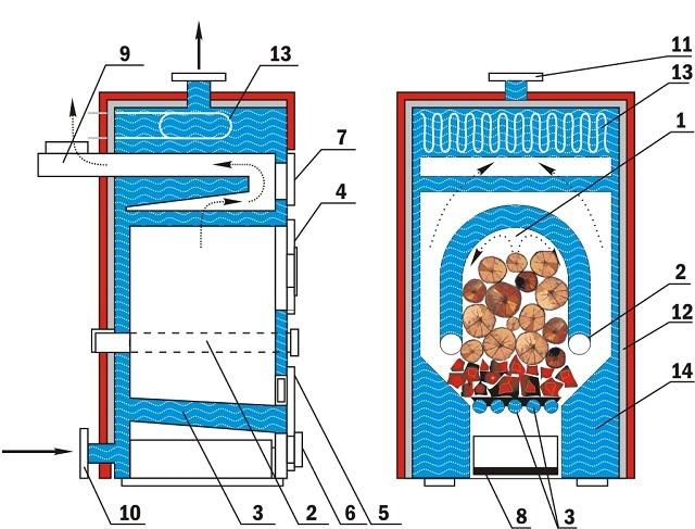 Примерная схема печи длительного горения, оснащенной водяным контуром