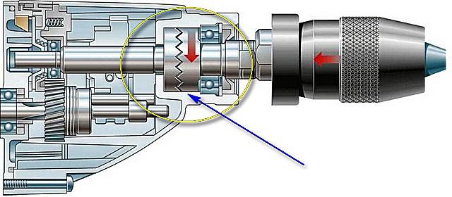 Принцип создания поступательного усилия передачей вращения через пару зубчатых фрикционов до сих пор применяется во многих моделях электродрелей. Схема крайне несовершенна, и в перфораторах все устроено намного сложнее.