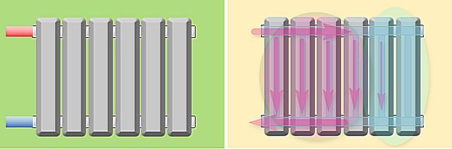 Одностороннее подключение радиатора с подачей сверху