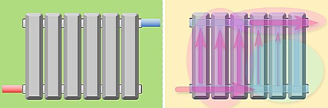 Диагональное подключение радиатора с подводкой снизу