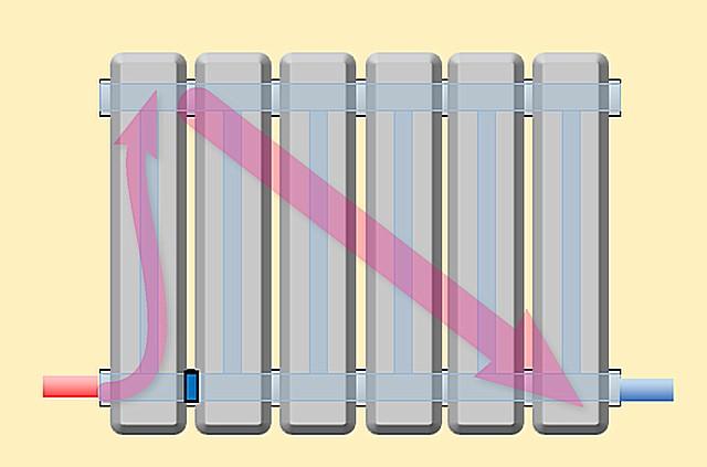 Заглушка между первой и второй секцией снизу превратила нижнее двухстороннее подключение в оптимальное диагональное с верхней подводкой