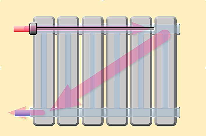 Один из примеров использования удлинителя потока – при одностороннем подключении радиатора с подачей сверху