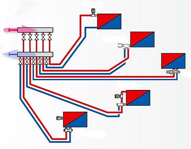 Коллекторная или лучевая схема подключения радиаторов отопления. По сути – это все та же двухтрубная система, только с длинными отводами от коллектора к батарее.