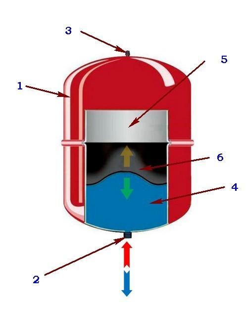 Примерно так устроено большинство расширительных баков для закрытых систем отопления