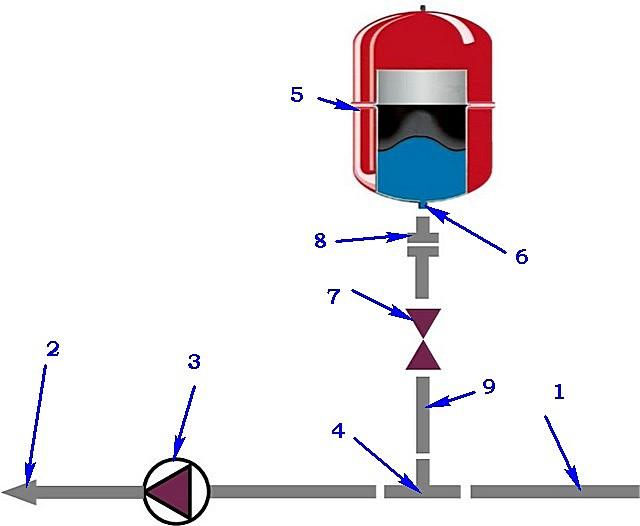 Примерная схема врезки расширительного бака в контур закрытой системы отопления