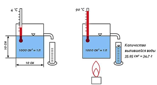 Известный физический опыт, хорошо демонстрирующий процесс термического расширения воды.
