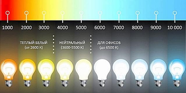 Шкала, которая поможет с выбором лампы по температуре ее свечения