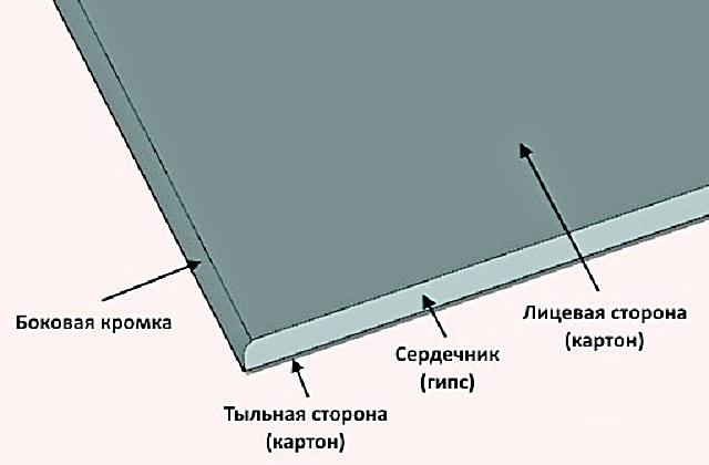 Структурное строение гипсокартона.