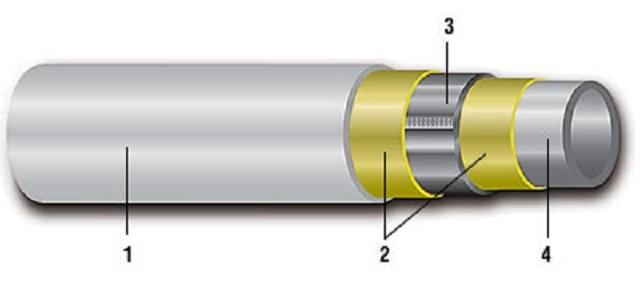 Примерное строение металлопластиковой трубы