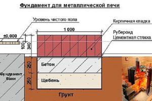 Планировка мойки и парилки в бане отдельно 3х4, 3х5, 4х4, 4х5, 6х3, 5х5, 5х6: фото проектов, схемы и чертежи
