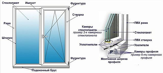 Типовая конструкция большинства ПВХ-окон схожа, но вот в комплектующих могут быть серьезные отличия