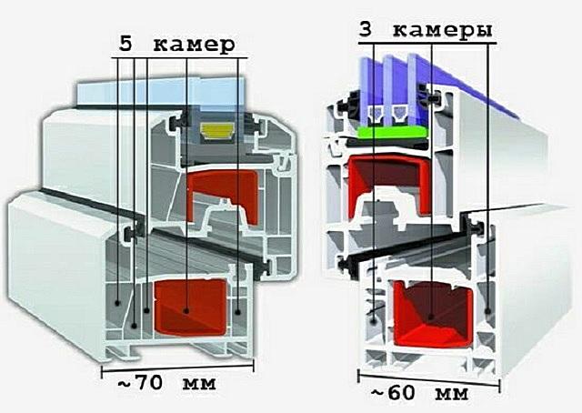 Примеры внутреннего строения профилей с разным количеством камер