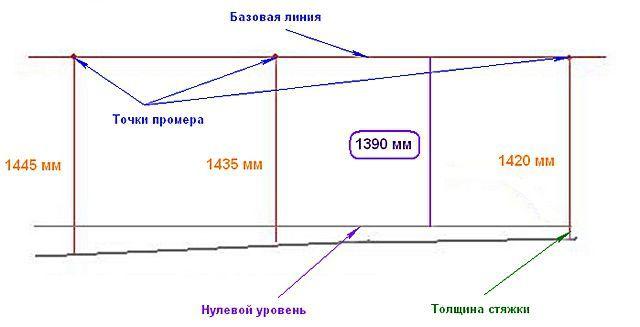 Пример проведения промеров, определение высшей и низшей точки основания, линии «нулевого уровня» соответствующей минимальной толщине выравнивания в самой высокой точке.