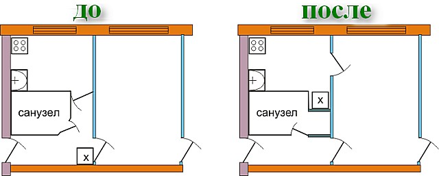Один из вариантов задействования площади коридора для расширения санузла.