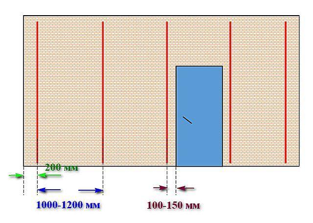 Примерные параметры установки маячковых профилей при оштукатуривании стены