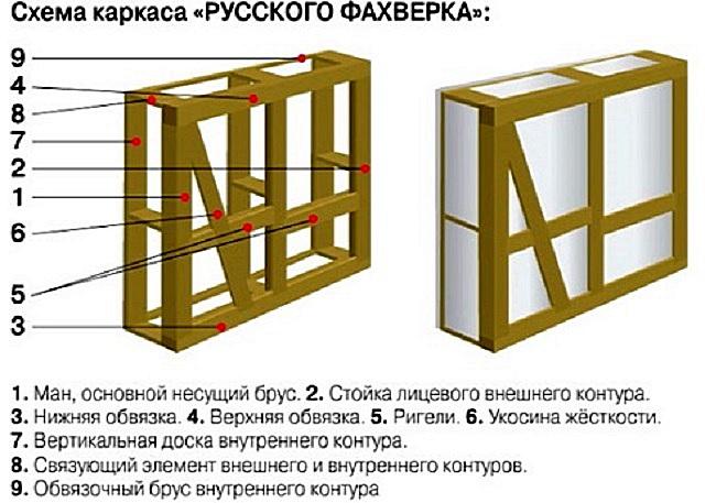 Каркасная утепленная конструкция, получившая название «русский фахверк».