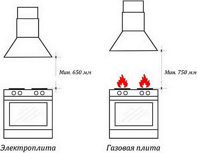 Высота расположения вытяжки над варочной плитой должна соответствовать установленным нормам безопасности