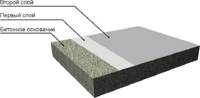 Схема обустройства тонкослойных наливных покрытий.